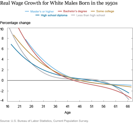 LSE_U.S. Real Wage Growth: Fast Out of the Starting Blocks