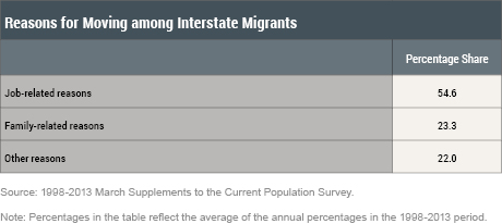 What Caused the Decline in Interstate Migration in the United States?