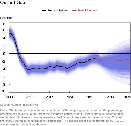 The FRBNY DSGE Model Forecast—November 2016