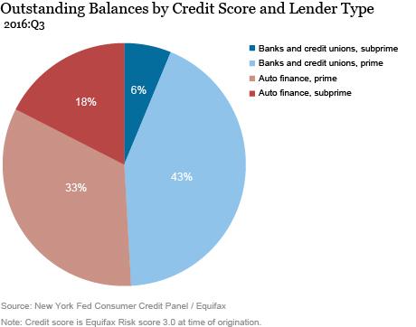 Just Released: Subprime Auto Debt Grows Despite Rising Delinquencies