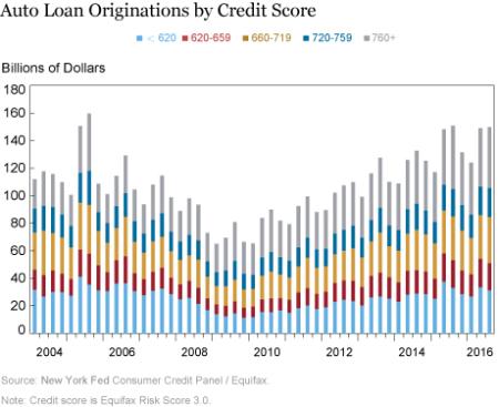LSE_2016_Auto Loan Originations by Credit Scoret