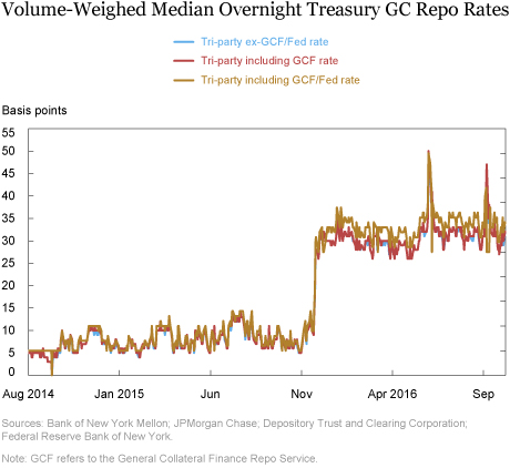 Investigating the Proposed Overnight Treasury GC Repo Benchmark Rates
