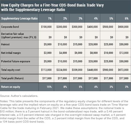 Credit Market Arbitrage and Regulatory Leverage