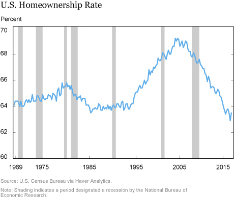 A Close Look at the Decline of Homeownership