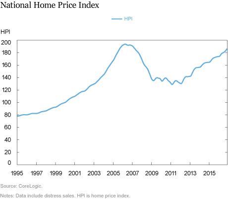The Homeownership Gap Is Finally Closing