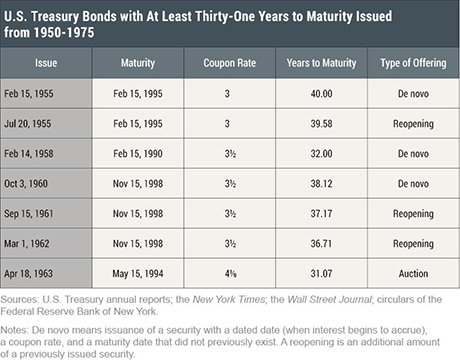 Beyond 30: Long-Term Treasury Bond Issuance from 1953 to 1957