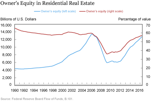 The Evolution of Home Equity Ownership