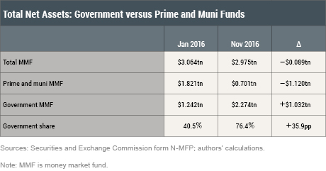 Money Market Funds and the New SEC Regulation