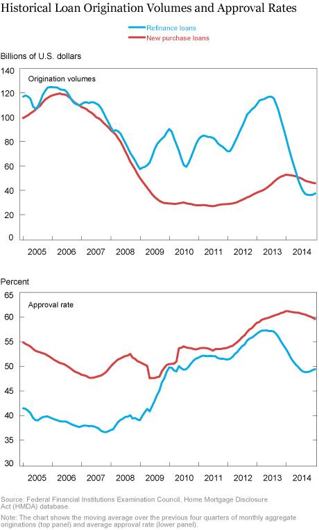 QE Frictions