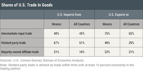 Why Renegotiating NAFTA Could Disrupt Supply Chains