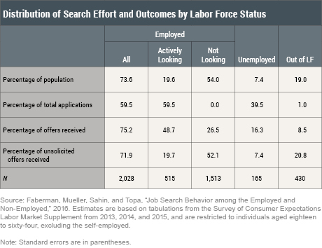 How Do People Find Jobs?