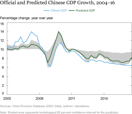 Is Chinese Growth Overstated?