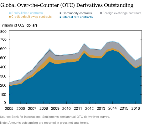 At the N.Y. Fed: The Evolution of OTC Derivatives Markets