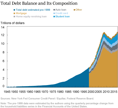 Household Borrowing in Historical Perspective