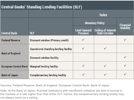 The Role of Central Bank Lending Facilities in Monetary Policy