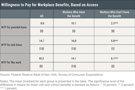 Valuing Workplace Benefits
