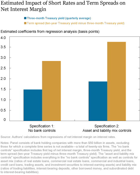 Low Interest Rates and Bank Profits