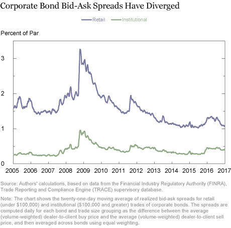 Market Liquidity after the Financial Crisis