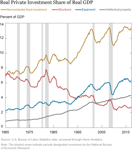 Real Private Investment Share of Real GDP