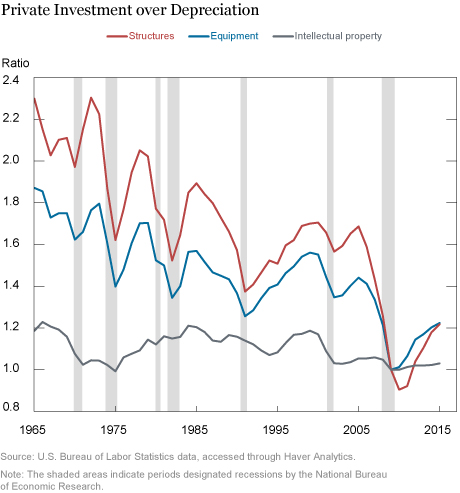 Private Investment over Depreciation