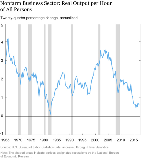 Low Productivity Growth: The Capital Formation Link