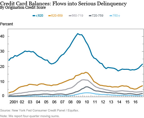 More Credit Cards, Higher Limits, and . . .  an Uptick in Delinquency