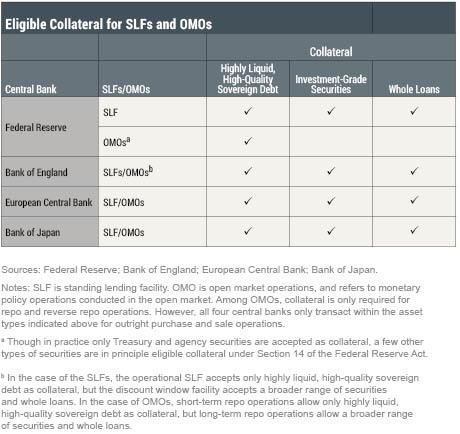 LSE_2017_SLF-collateral-policies_sakar_table2_art