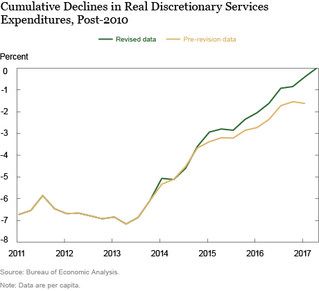 Discretionary Services Spending Has Finally Made It Back (to 2007)