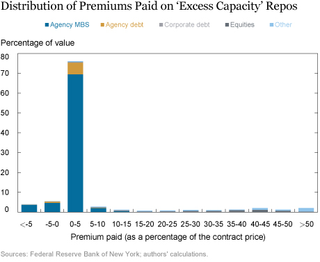 The Cost and Duration of Excess Funding Capacity in Tri-Party Repo