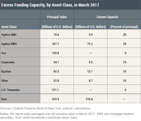 Excess Funding Capacity in Tri-Party Repo_Part 1