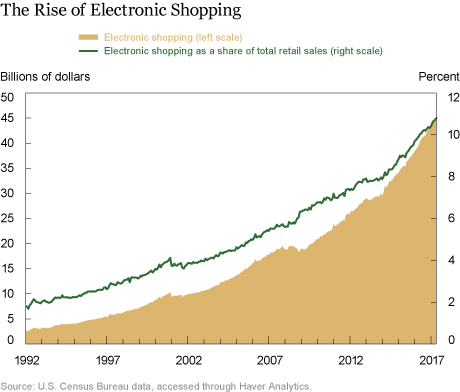 How Is Online Shopping Affecting Retail Employment?