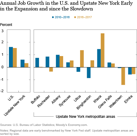 Upstate New York's Expansion Is Losing Steam