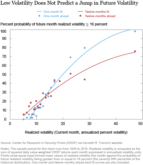 The Low Volatility Puzzle: Is This Time Different?
