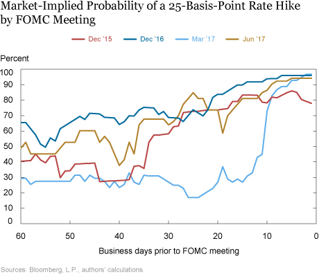 How Much Is Priced In? Market Expectations for FOMC Rate Hikes from Different Angles