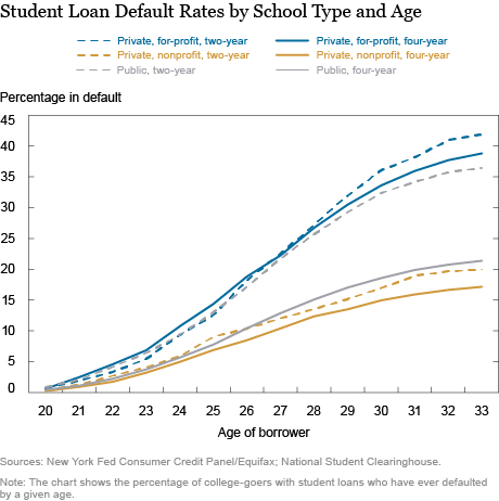Who Is More Likely to Default on Student Loans?