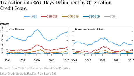 Just Released: Auto Lending Keeps Pace as Delinquencies Mount in Auto Finance Sector