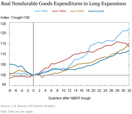 What about Spending on Consumer Goods?