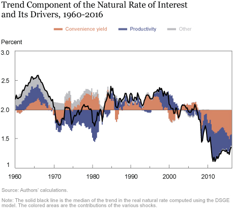 A DSGE Perspective on Safety, Liquidity, and Low Interest Rates