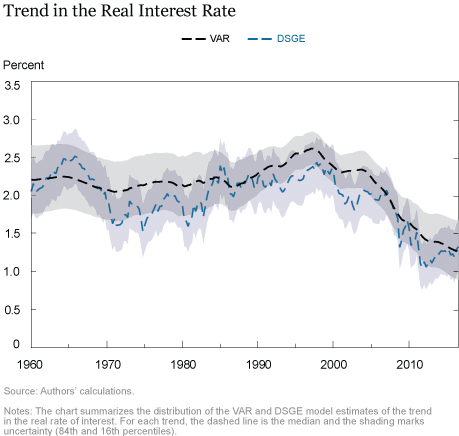 A New Perspective on Low Interest Rates