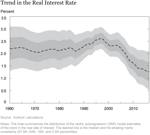 A Time-Series Perspective on Safety, Liquidity, and Low Interest Rates