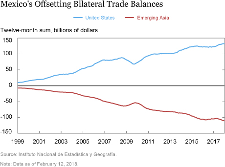 The Evolution of Mexico's Merchandise Trade Balance