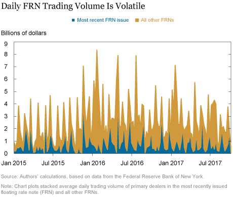Dealer Trading and Positioning in Floating Rate Notes