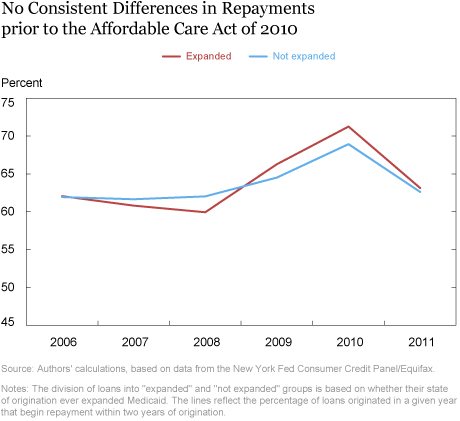 Do Expansions in Health Insurance Affect Student Loan Outcomes?