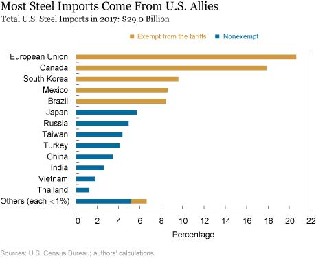 New Steel Tariffs Could Cost Some U.S. Jobs