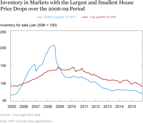 Quantities and Prices during the Housing Bust