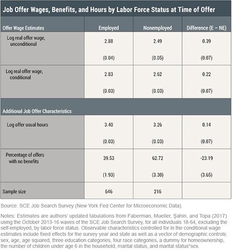Do the Employed Get Better Job Offers?