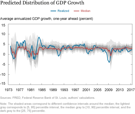 Vulnerable Growth