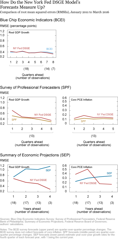 Forecasts of the Lost Recovery