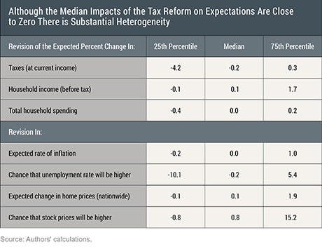 Mixed Impacts of the Federal Tax Reform on Consumer Expectations