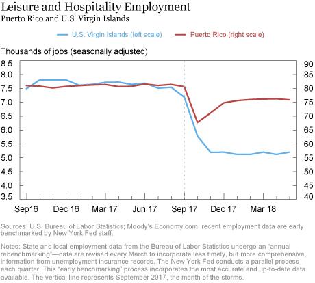 U.S. Virgin Islands' Economy Hit Hard by Irma and Maria